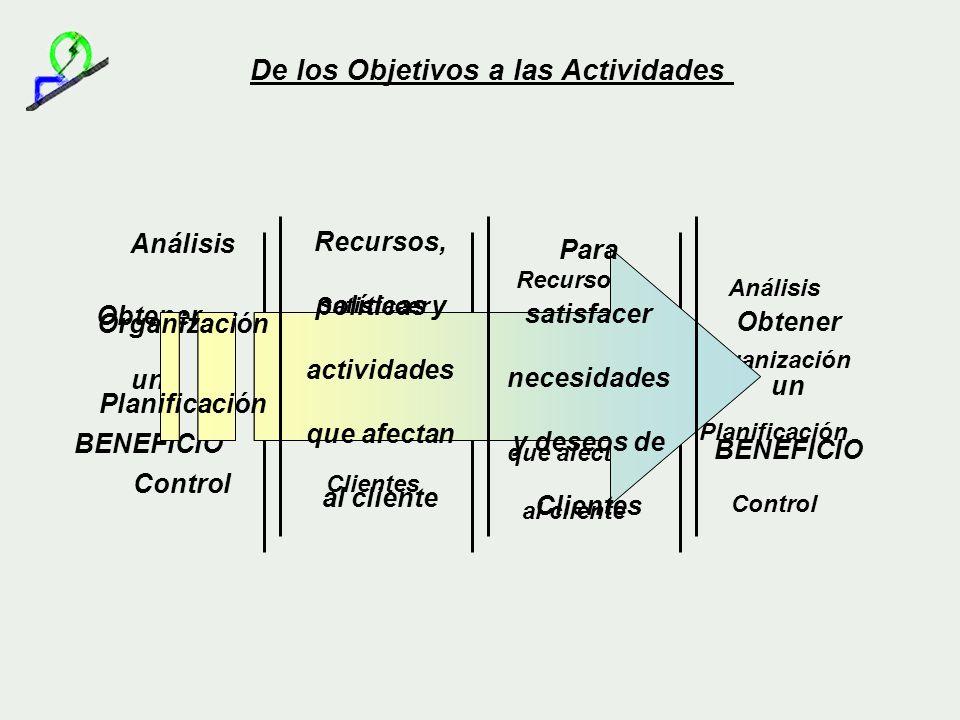 De los Objetivos a las Actividades Análisis Organización Planificación Control Recursos, políticas y actividades que afectan al cliente Satisfacer nec