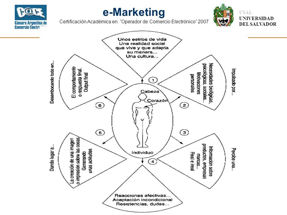 Ing. Isaac Rubinstein USAL UNIVERSIDAD DEL SALVADOR e-Marketing Certificación Académica en Operador de Comercio Electrónico 2007