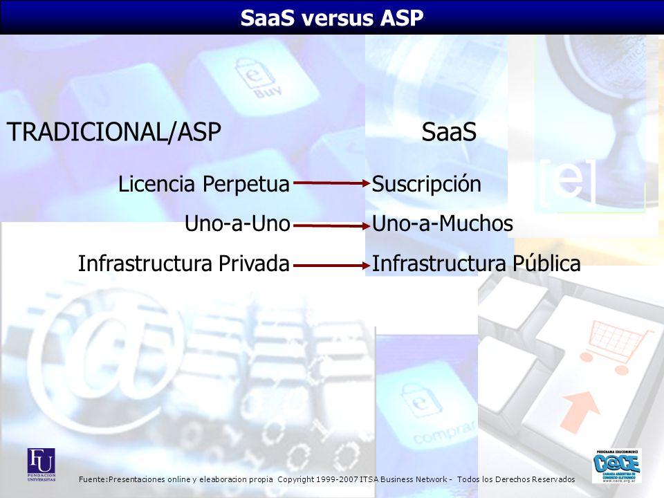 Fuente:Presentaciones online y eleaboracion propia Copyright 1999-2007 ITSA Business Network - Todos los Derechos Reservados Licencia Perpetua Uno-a-U