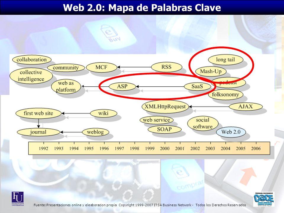 Fuente:Presentaciones online y eleaboracion propia Copyright 1999-2007 ITSA Business Network - Todos los Derechos Reservados Web 2.0: Mapa de Palabras