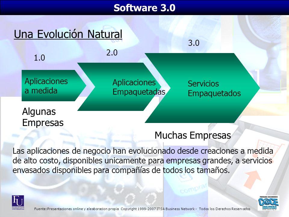 Fuente:Presentaciones online y eleaboracion propia Copyright 1999-2007 ITSA Business Network - Todos los Derechos Reservados Aplicaciones a medida Apl
