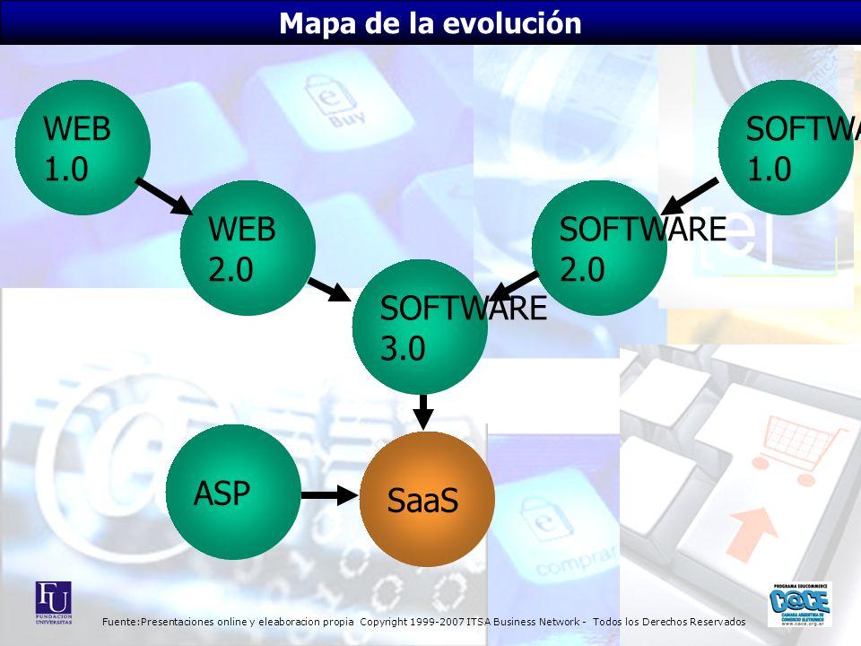 Fuente:Presentaciones online y eleaboracion propia Copyright 1999-2007 ITSA Business Network - Todos los Derechos Reservados SOFTWARE 1.0 WEB 2.0 WEB 1.0 SOFTWARE 2.0 ASP Mapa de la evolución SOFTWARE 3.0 SaaS