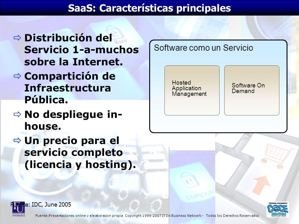 Fuente:Presentaciones online y eleaboracion propia Copyright 1999-2007 ITSA Business Network - Todos los Derechos Reservados Distribución del Servicio 1-a-muchos sobre la Internet.