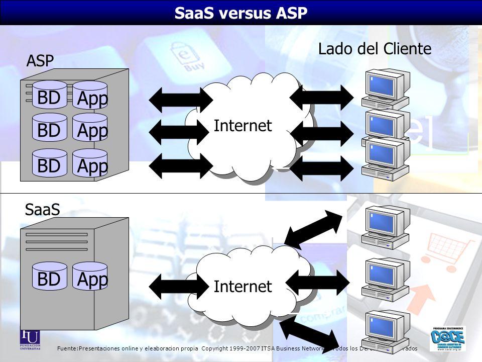 Fuente:Presentaciones online y eleaboracion propia Copyright 1999-2007 ITSA Business Network - Todos los Derechos Reservados App Internet ASP Lado del
