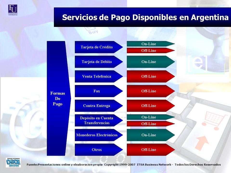 Fuente:Presentaciones online y eleaboracion propia Copyright 1999-2007 ITSA Business Network - Todos los Derechos Reservados Servicios de Pago Disponi