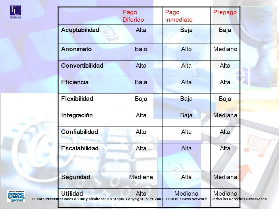 Fuente:Presentaciones online y eleaboracion propia Copyright 1999-2007 ITSA Business Network - Todos los Derechos Reservados El fin del Password.