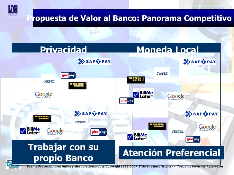 Fuente:Presentaciones online y eleaboracion propia Copyright 1999-2007 ITSA Business Network - Todos los Derechos Reservados Nuevos ClientesReducción Fraude / Contracargos Mejora experiencia del Comprador Acceso a promociones Propuesta de Valor al Banco: Panorama Competitivo