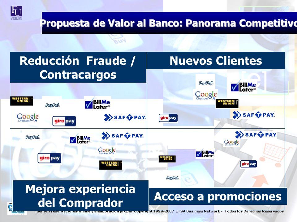 Fuente:Presentaciones online y eleaboracion propia Copyright 1999-2007 ITSA Business Network - Todos los Derechos Reservados Innovación para Compras en Línea Confidencialidad Lealtad del Cliente Nuevos Ingresos Innovación para Compras en Línea Confidencialidad Propuesta de Valor al Banco: Panorama Competitivo
