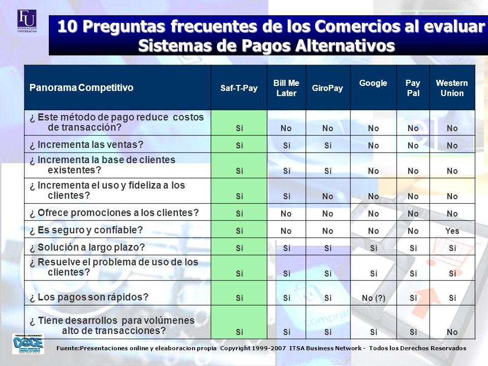 Fuente:Presentaciones online y eleaboracion propia Copyright 1999-2007 ITSA Business Network - Todos los Derechos Reservados Cambios en la preferencias del consumidor Los límites autoimpuestos por la industria de tarjetas de crédito sumadas a los cambios en el comportamientos 55% de los actuales compradores en Internet declaran de acuerdo al ACNielsens 2005 Global Online Survey