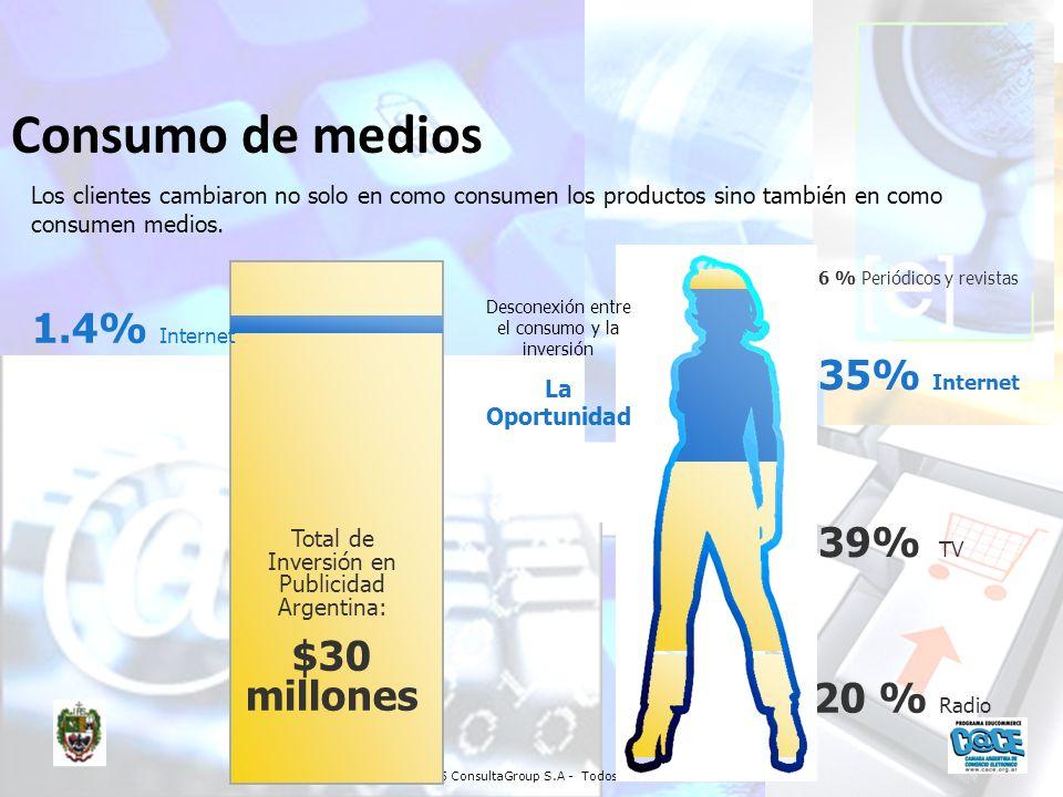 Copyright 2005 ConsultaGroup S.A - Todos los Derechos Reservados 20 % Radio 39% TV 35% Internet 6 % Periódicos y revistas 1.4% Internet Total de Inver