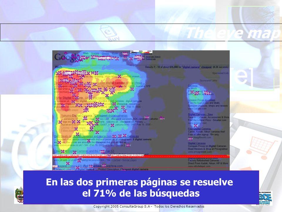 The eye map En las dos primeras páginas se resuelve el 71% de las búsquedas