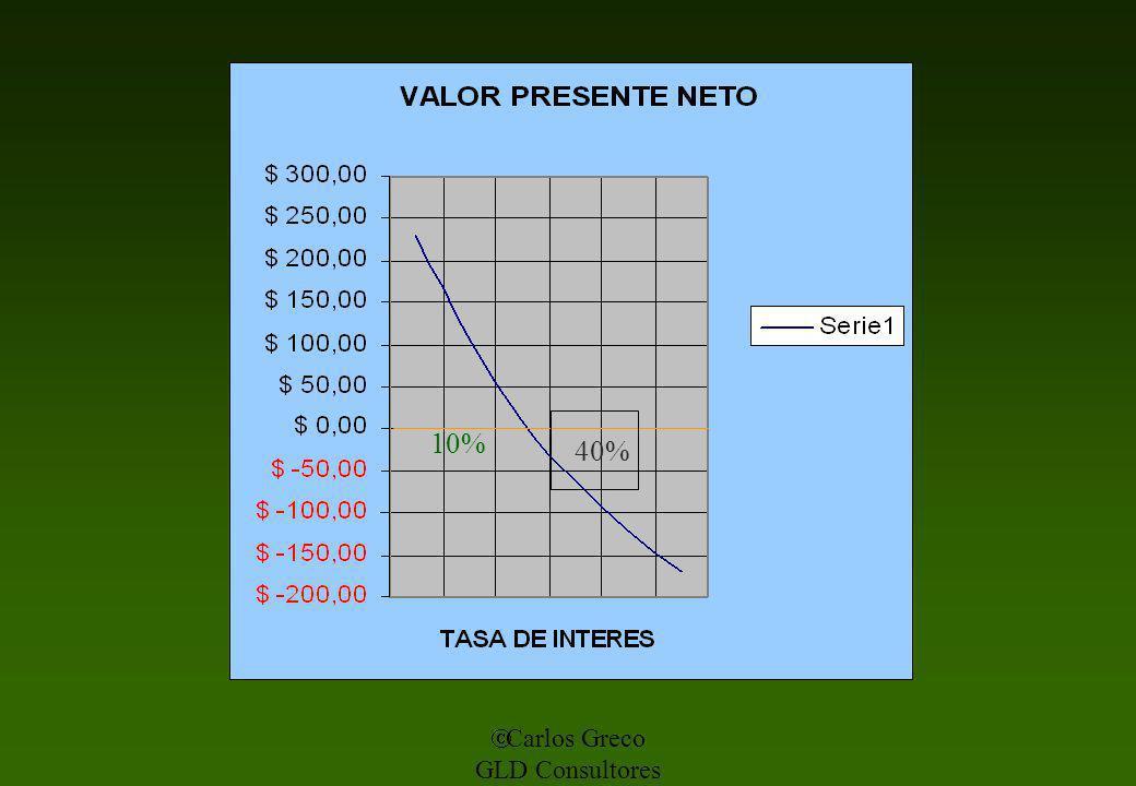 Carlos Greco GLD Consultores 10% 40%