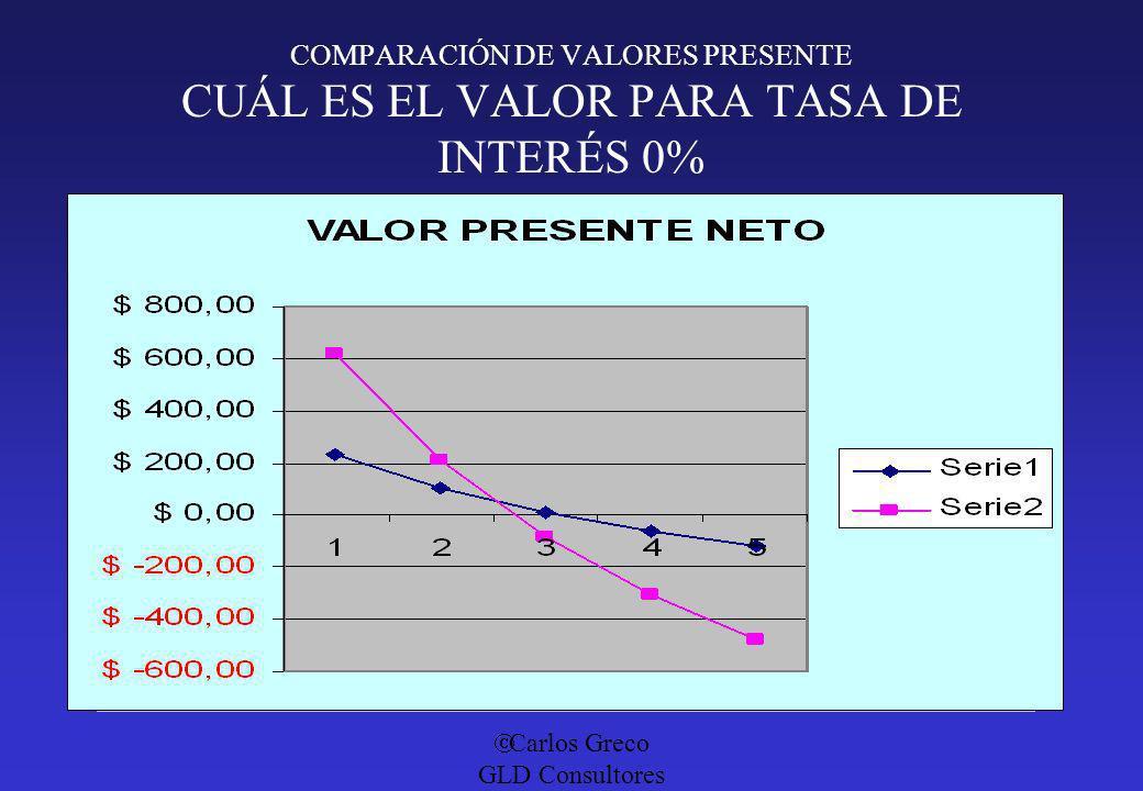 Carlos Greco GLD Consultores COMPARACIÓN DE VALORES PRESENTE CUÁL ES EL VALOR PARA TASA DE INTERÉS 0%