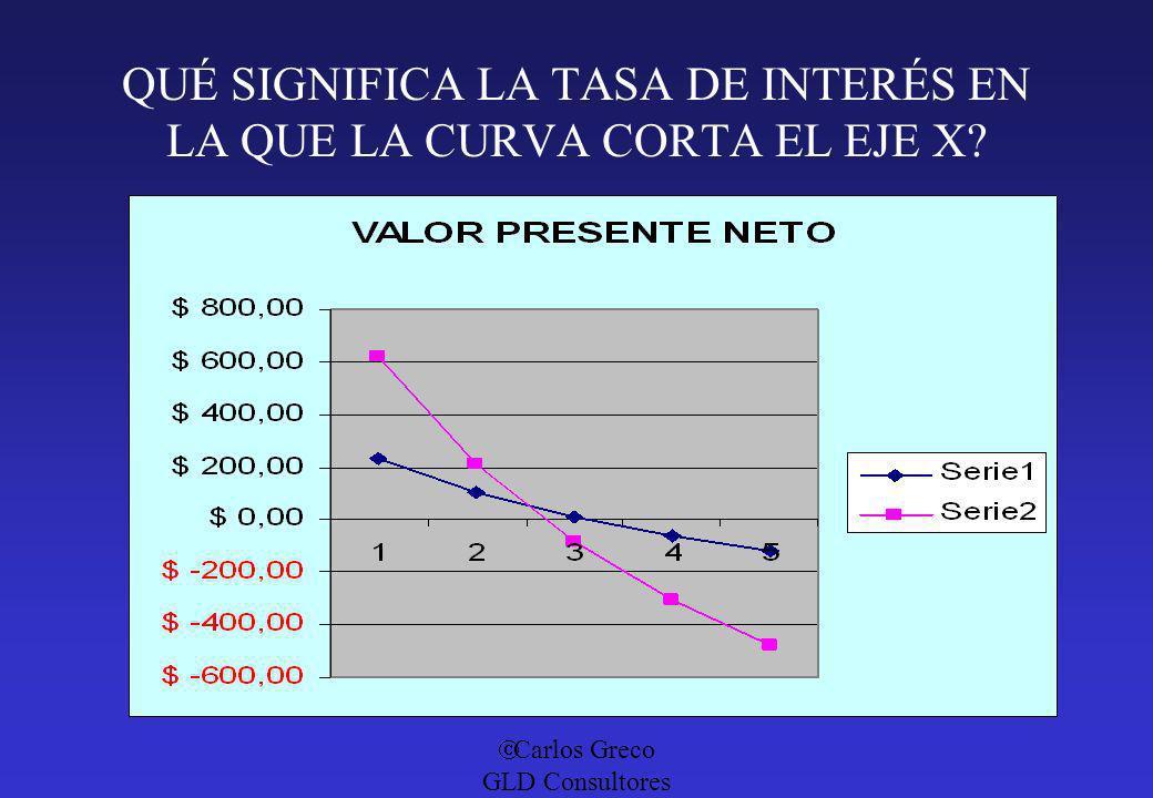 Carlos Greco GLD Consultores QUÉ SIGNIFICA LA TASA DE INTERÉS EN LA QUE LA CURVA CORTA EL EJE X?