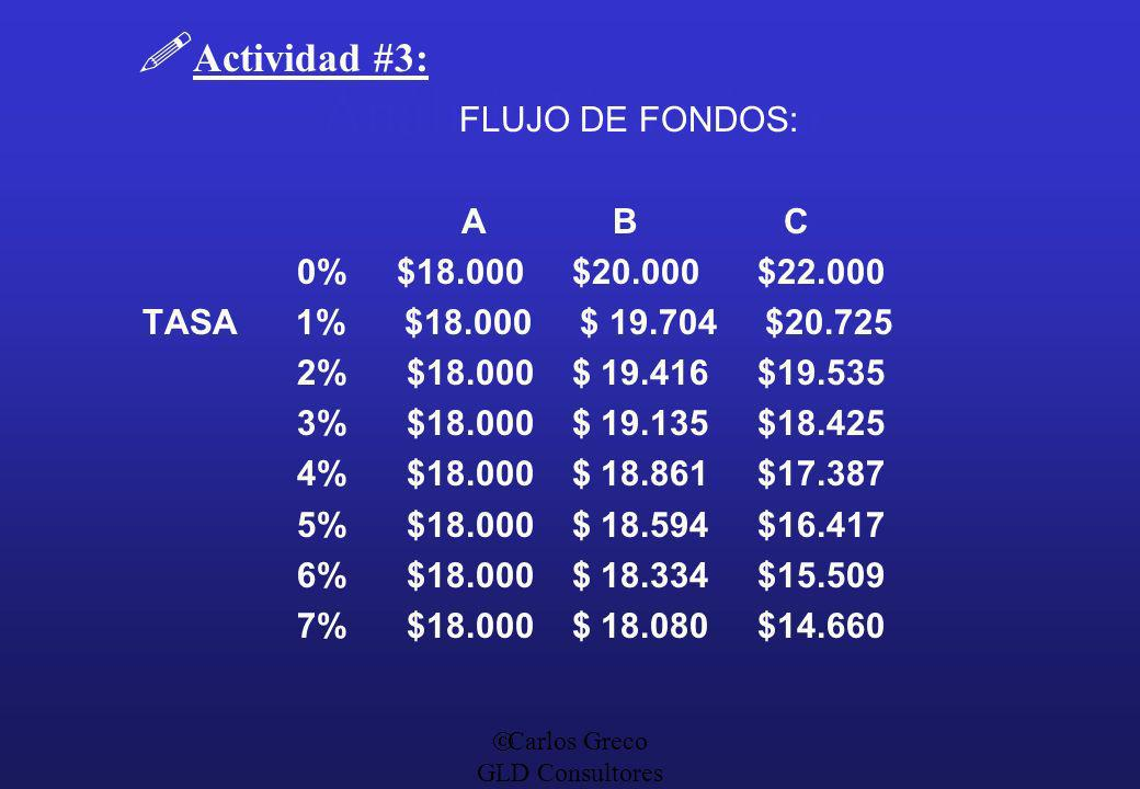 Carlos Greco GLD Consultores Análisis Financiero Actividad #3: FLUJO DE FONDOS: A B C 0% $18.000 $20.000 $22.000 TASA 1% $18.000 $ 19.704 $20.725 2% $