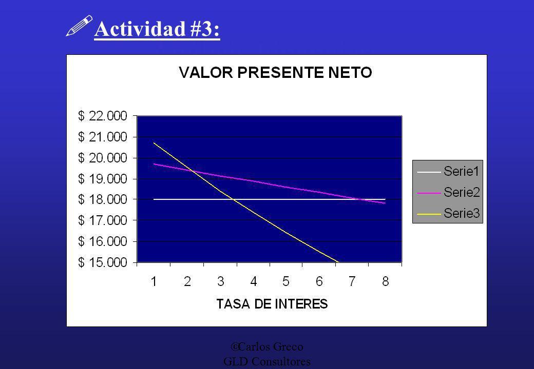 Carlos Greco GLD Consultores Análisis Financiero Actividad #3: