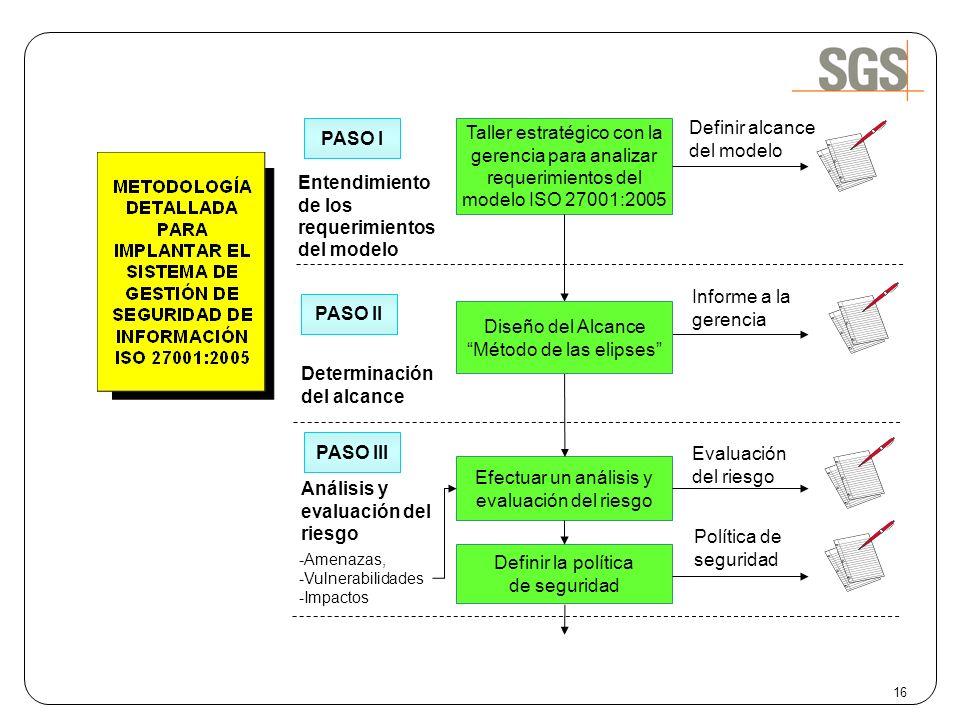 16 Entendimiento de los requerimientos del modelo PASO I Determinación del alcance Informe a la gerencia PASO II Taller estratégico con la gerencia pa