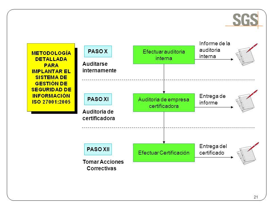 PASO X Auditarse internamente Efectuar auditoria interna Informe de la auditoria interna PASO XI Auditoria de certificadora Auditoria de empresa certi