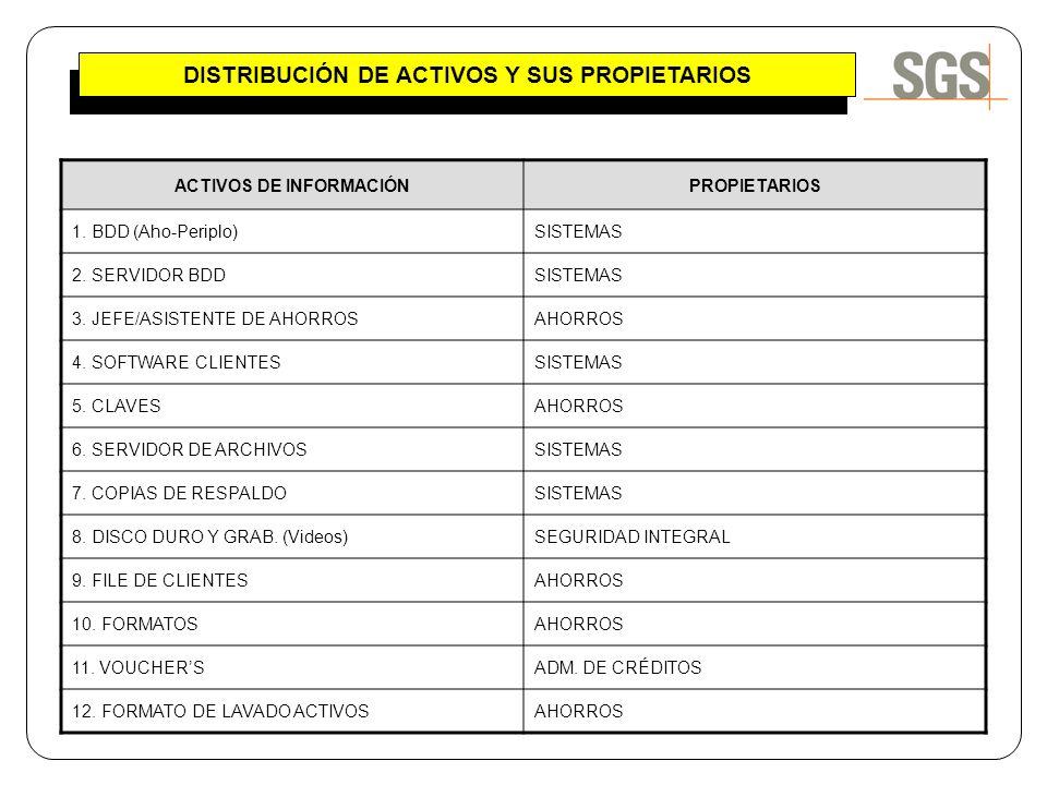 DISTRIBUCIÓN DE ACTIVOS Y SUS PROPIETARIOS ACTIVOS DE INFORMACIÓNPROPIETARIOS 1. BDD (Aho-Periplo)SISTEMAS 2. SERVIDOR BDDSISTEMAS 3. JEFE/ASISTENTE D