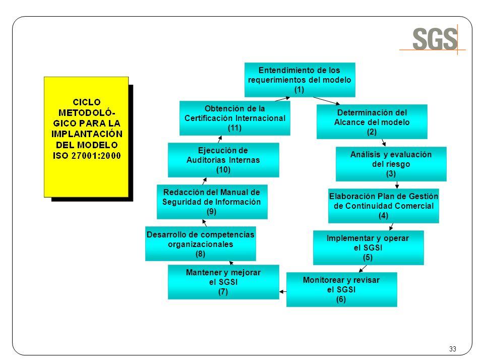 33 Entendimiento de los requerimientos del modelo (1) Determinación del Alcance del modelo (2) Análisis y evaluación del riesgo (3) Elaboración Plan d