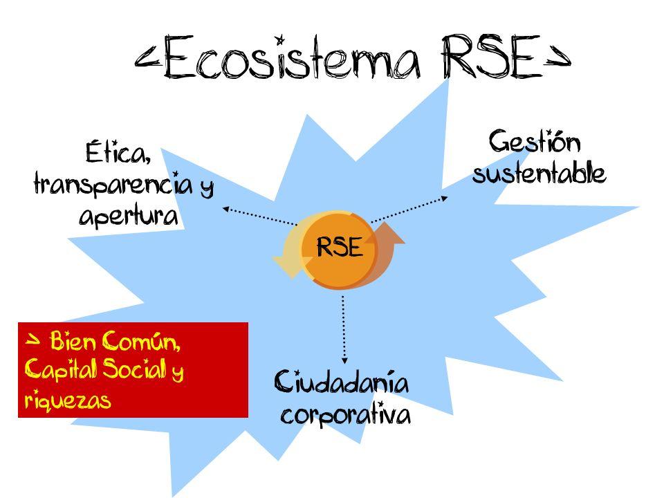 <Ecosistema RSE> RSE Gestión sustentable Ética, transparencia y apertura Ciudadanía corporativa > Bien Común, Capital Social y riquezas