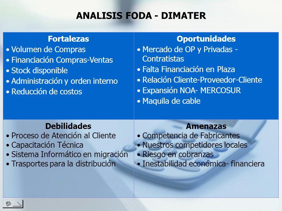 Fortalezas Volumen de Compras Financiación Compras-Ventas Stock disponible Administración y orden interno Reducción de costos Oportunidades Mercado de