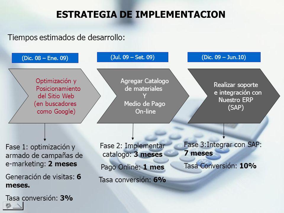 ESTRATEGIA DE IMPLEMENTACION Tiempos estimados de desarrollo: Optimización y Posicionamiento del Sitio Web (en buscadores como Google) Agregar Catalog