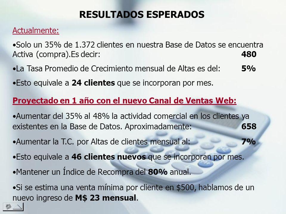 RESULTADOS ESPERADOS Actualmente: Solo un 35% de 1.372 clientes en nuestra Base de Datos se encuentra Activa (compra).Es decir:480 La Tasa Promedio de