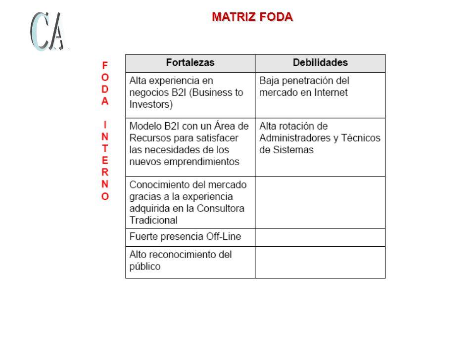 MATRIZ FODA MATRIZ FODA