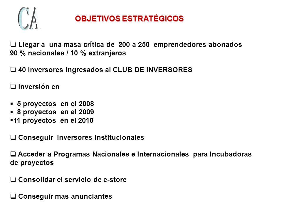 OBJETIVOS ESTRATÉGICOS OBJETIVOS ESTRATÉGICOS Llegar a una masa crítica de 200 a 250 emprendedores abonados 90 % nacionales / 10 % extranjeros 40 Inversores ingresados al CLUB DE INVERSORES Inversión en 5 proyectos en el 2008 8 proyectos en el 2009 11 proyectos en el 2010 Conseguir Inversores Institucionales Acceder a Programas Nacionales e Internacionales para Incubadoras de proyectos Consolidar el servicio de e-store Conseguir mas anunciantes