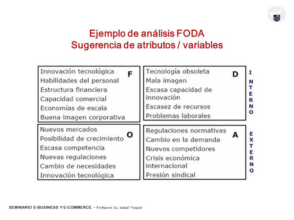 SEMINARIO E-BUSINESS Y E-COMMERCE - Profesora Lic. Isabel Vaquer Ejemplo de análisis FODA Sugerencia de atributos / variables