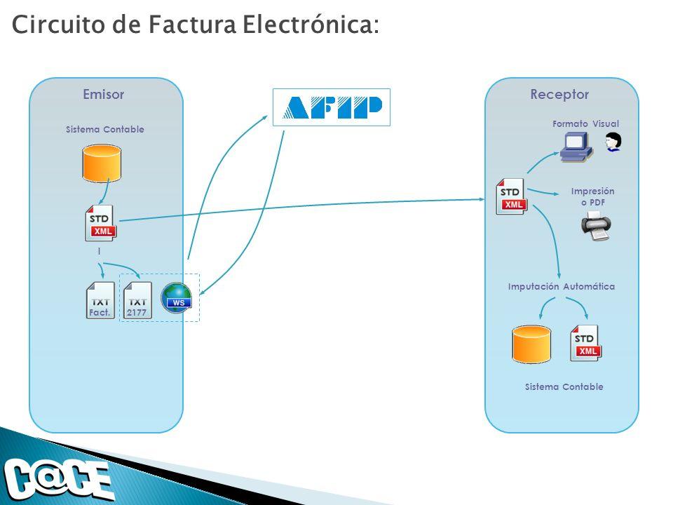 Circuito de Factura Electrónica: ReceptorEmisor Fact.2177 Formato Visual Impresión o PDF Sistema Contable Imputación Automática Sistema Contable l