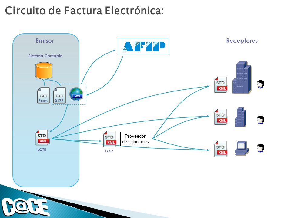 Circuito de Factura Electrónica: Sistema Contable Fact.2177 Emisor LOTE Receptores LOTE Proveedor de soluciones