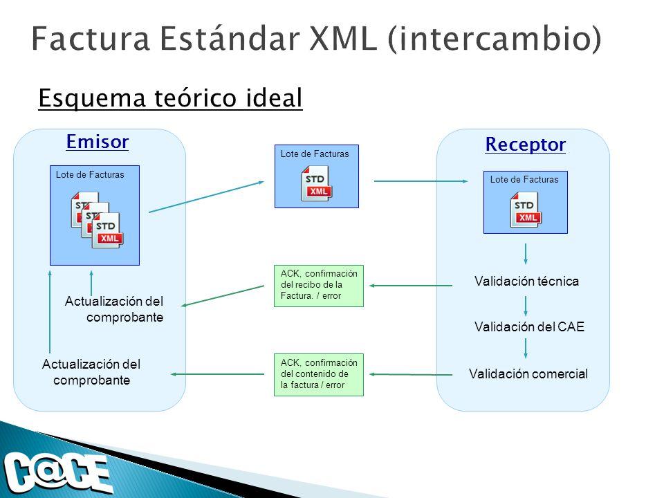 Esquema teórico ideal Emisor Lote de Facturas Receptor Lote de Facturas Validación técnica ACK, confirmación del recibo de la Factura. / error Validac