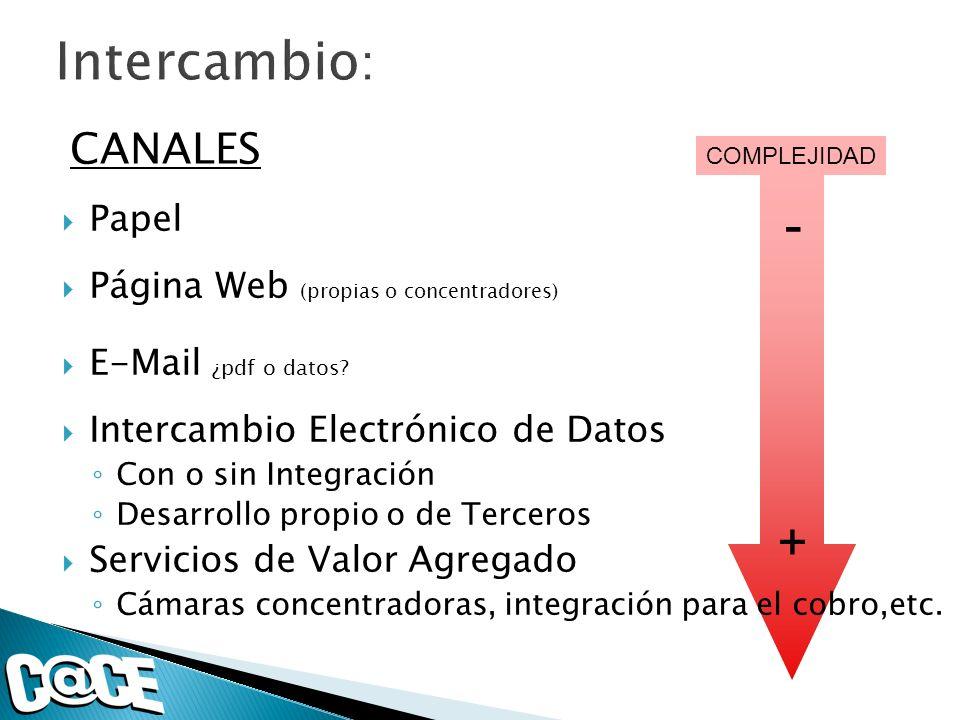 COMPLEJIDAD + - CANALES Papel Página Web (propias o concentradores) E-Mail ¿pdf o datos? Intercambio Electrónico de Datos Con o sin Integración Desarr