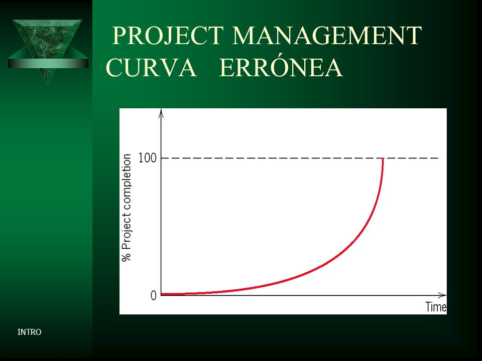 PROJECT MANAGEMENT CURVA ERRÓNEA INTRO