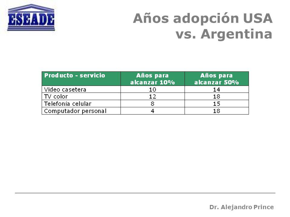 Dr. Alejandro Prince Años adopción USA vs. Argentina