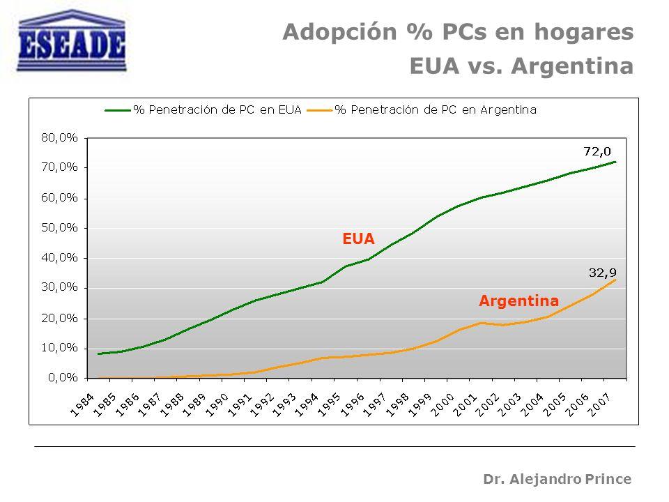 Dr. Alejandro Prince Adopción % PCs en hogares EUA vs. Argentina EUA Argentina