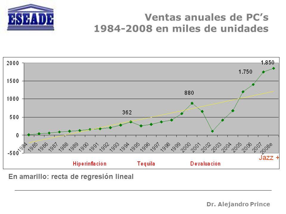 Dr. Alejandro Prince Ventas anuales de PCs 1984-2008 en miles de unidades En amarillo: recta de regresión lineal Jazz +