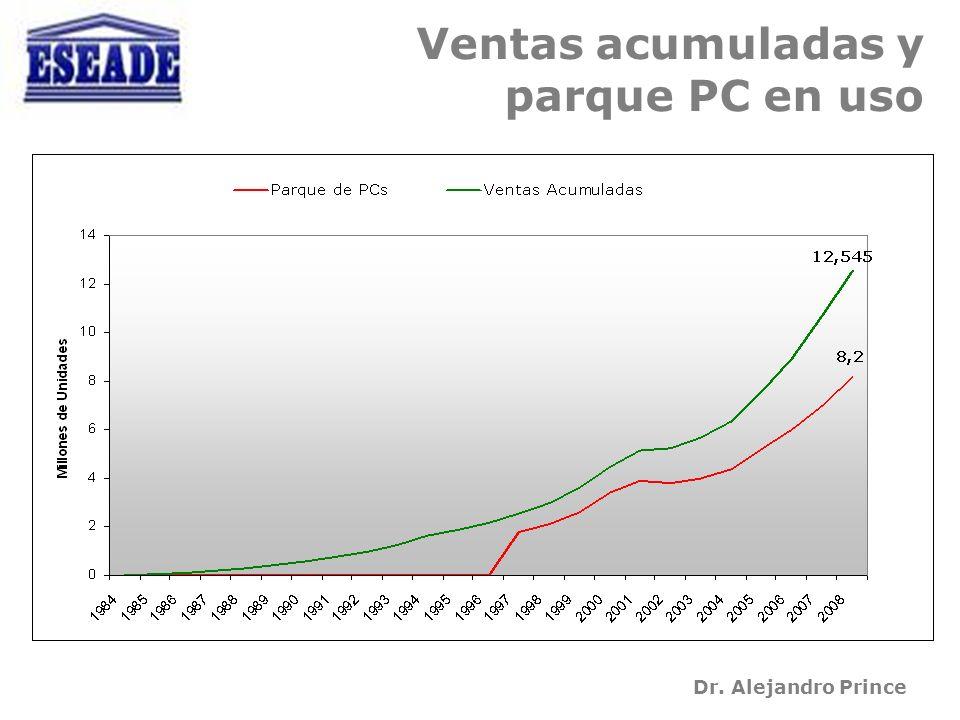 Dr. Alejandro Prince Ventas acumuladas y parque PC en uso