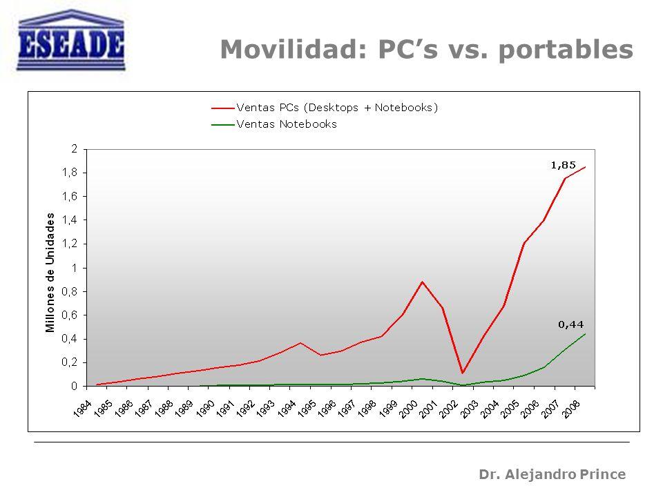 Dr. Alejandro Prince Movilidad: PCs vs. portables