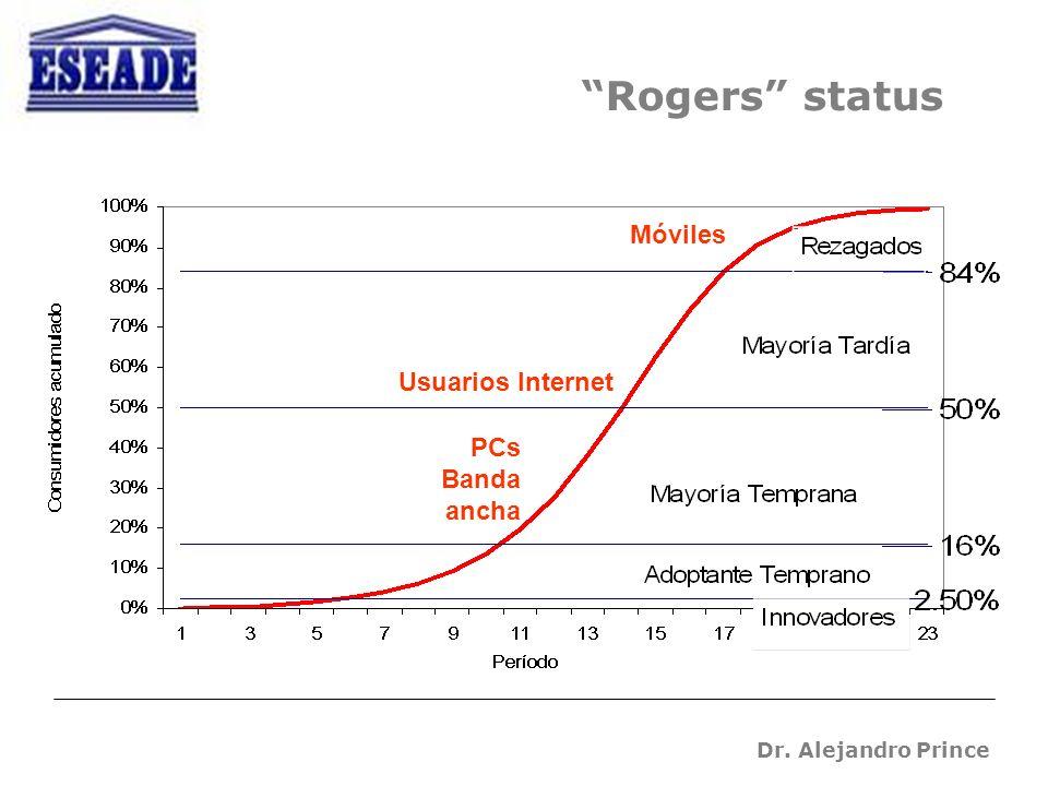 Dr. Alejandro Prince Rogers status Usuarios Internet Móviles PCs Banda ancha
