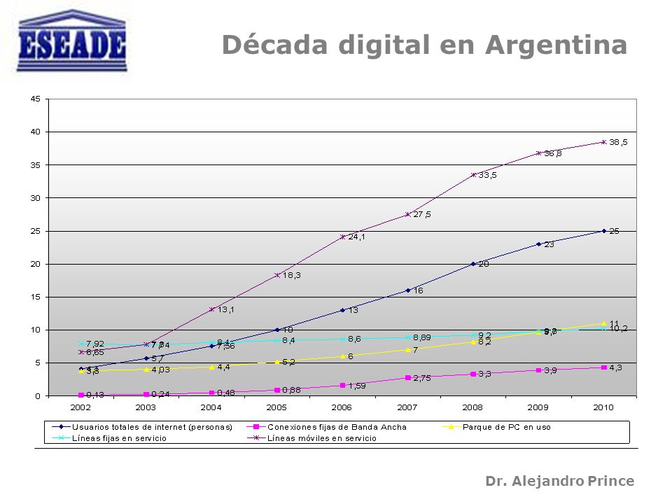 Dr. Alejandro Prince Década digital en Argentina