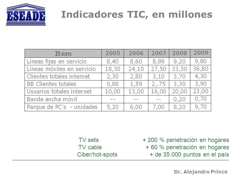 Dr. Alejandro Prince Indicadores TIC, en millones TV sets + 200 % penetración en hogares TV cable + 60 % penetración en hogares Ciber/hot-spots + de 3