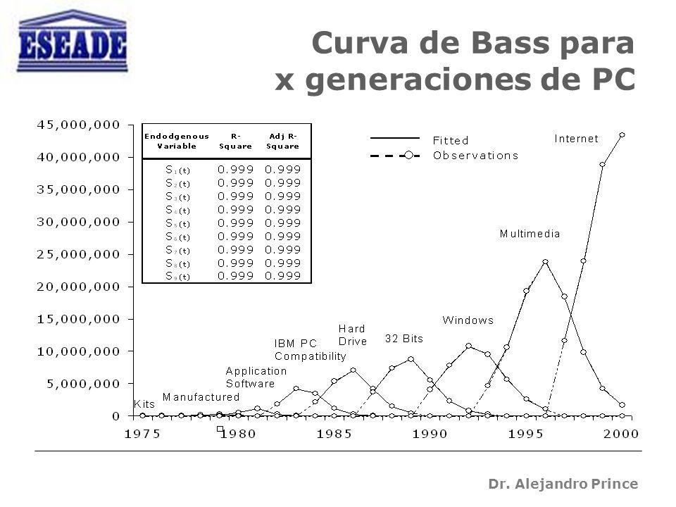 Dr. Alejandro Prince Curva de Bass para x generaciones de PC