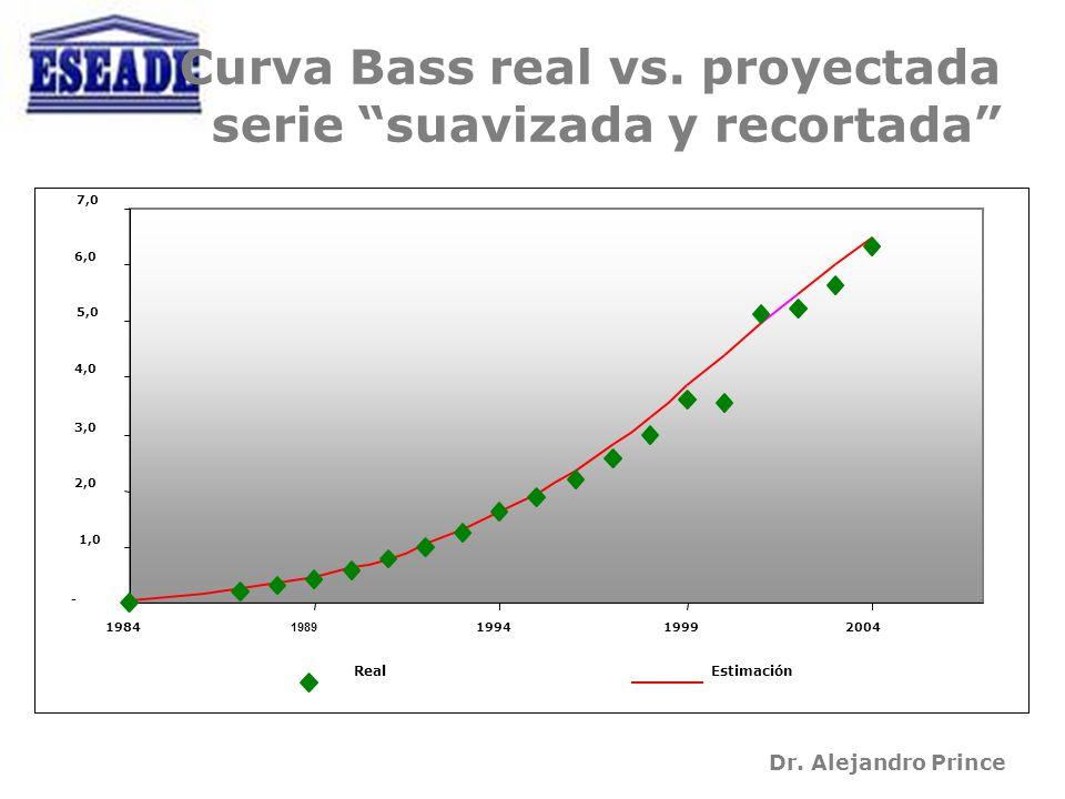 Dr. Alejandro Prince Curva Bass real vs.