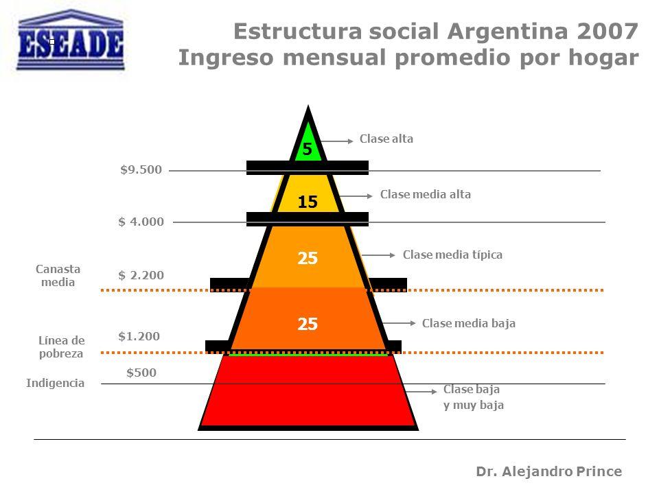 Dr. Alejandro Prince $2.200 * 2 Estructura social Argentina 2007 Ingreso mensual promedio por hogar 15 30 Indigencia Clase alta 25 Clase media alta Cl