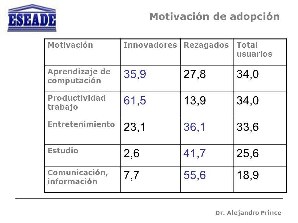 Dr. Alejandro Prince Motivación de adopción MotivaciónInnovadoresRezagadosTotal usuarios Aprendizaje de computación 35,927,834,0 Productividad trabajo