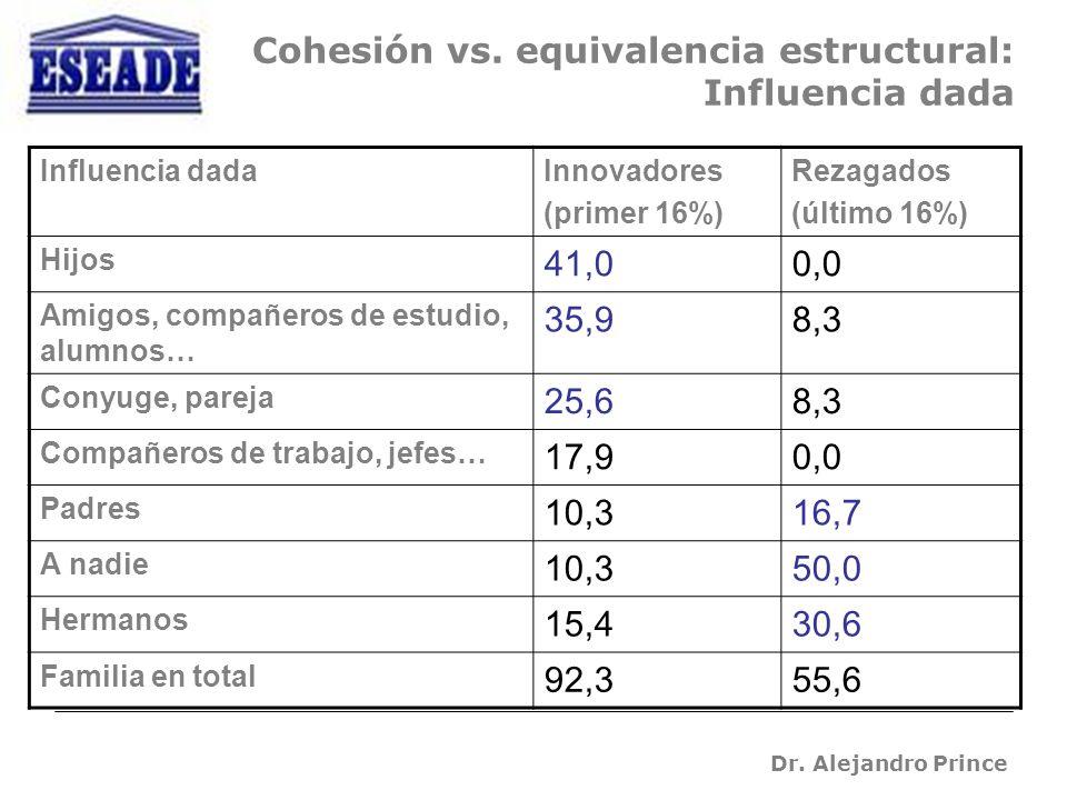 Dr. Alejandro Prince Cohesión vs.