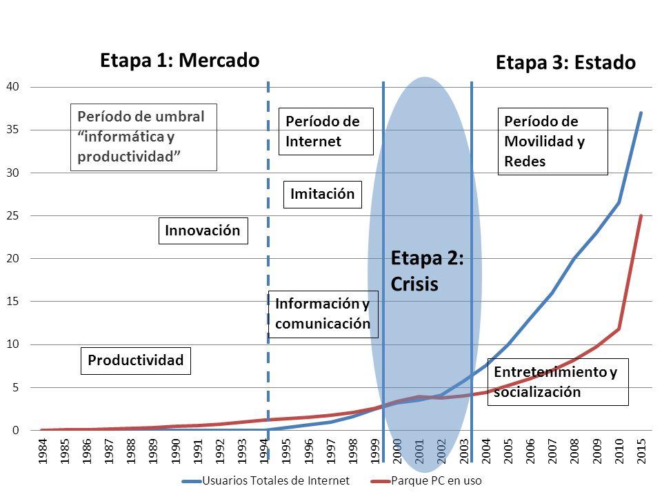 Etapa 1: Mercado Etapa 2: Crisis Etapa 3: Estado Período de umbral informática y productividad Innovación Información y comunicación Productividad Imitación Período de Internet Entretenimiento y socialización Período de Movilidad y Redes